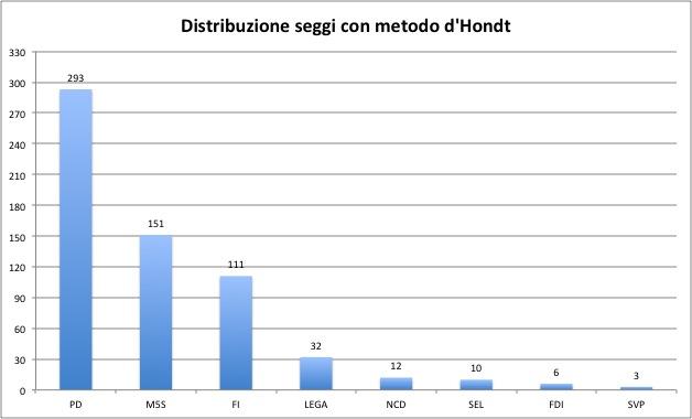 Simulazione M5S d'Hondt